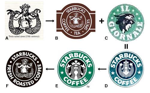 Evolusi Logo Starbucks